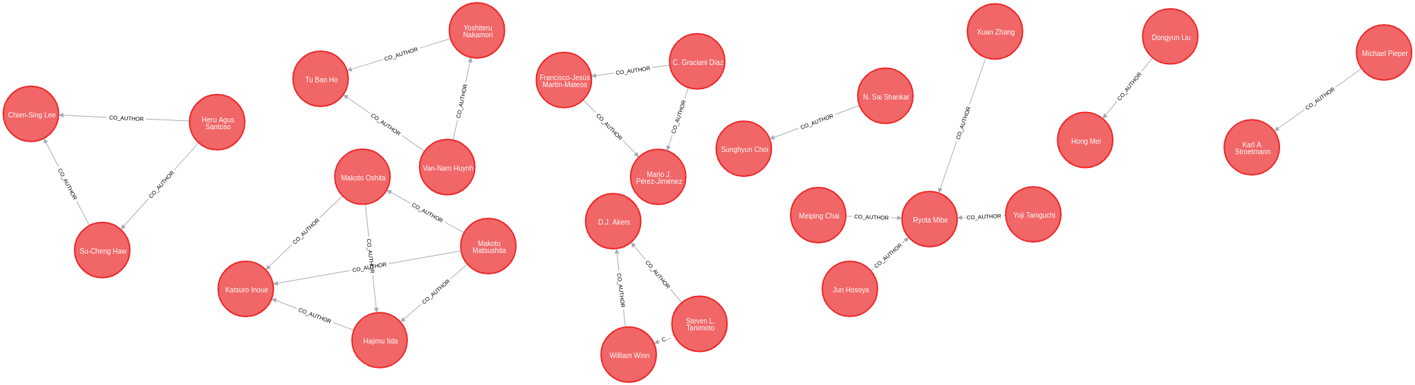 Link Prediction with Neo4j Part 2: Predicting co-authors