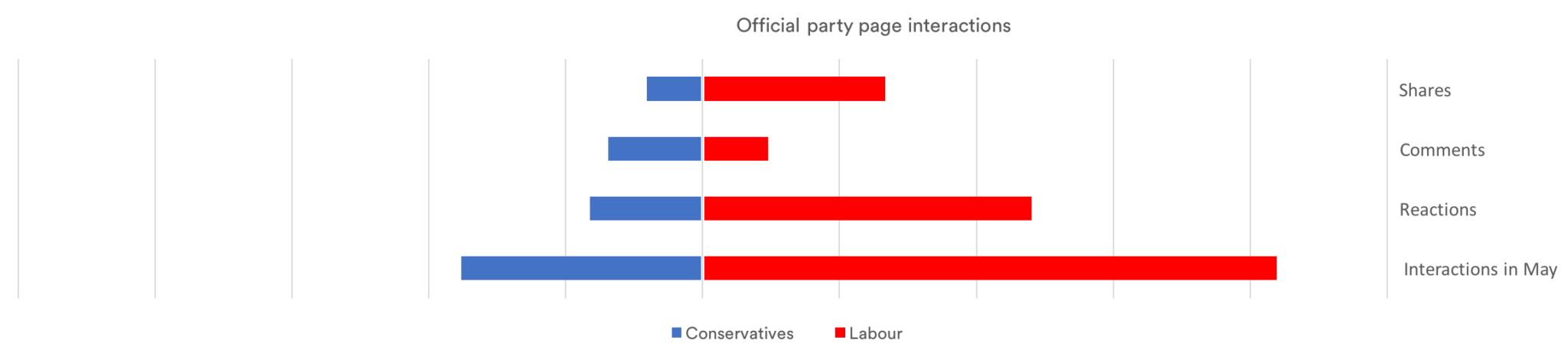social listening, sentiment mapping and engagement on party pages