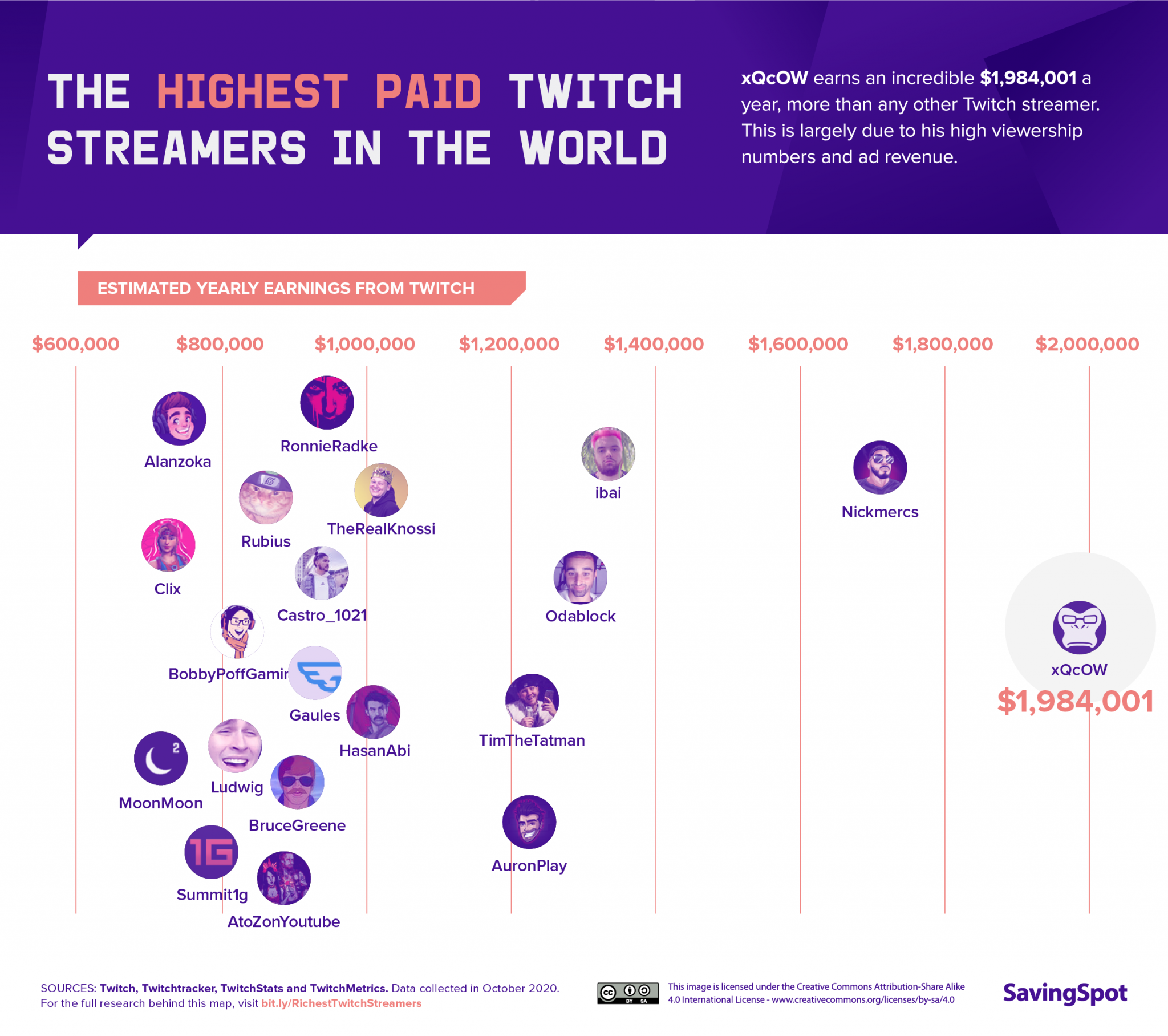 Highest paid Twitch streamers in the world.