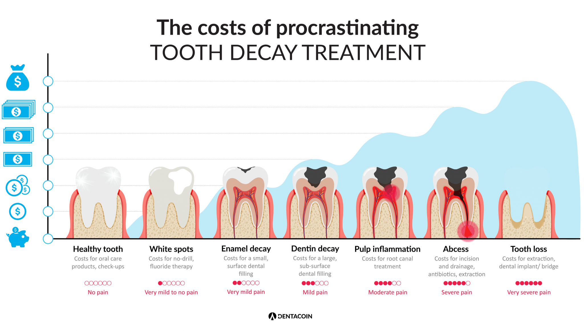Dental costs pain delayed treatments dentacoin