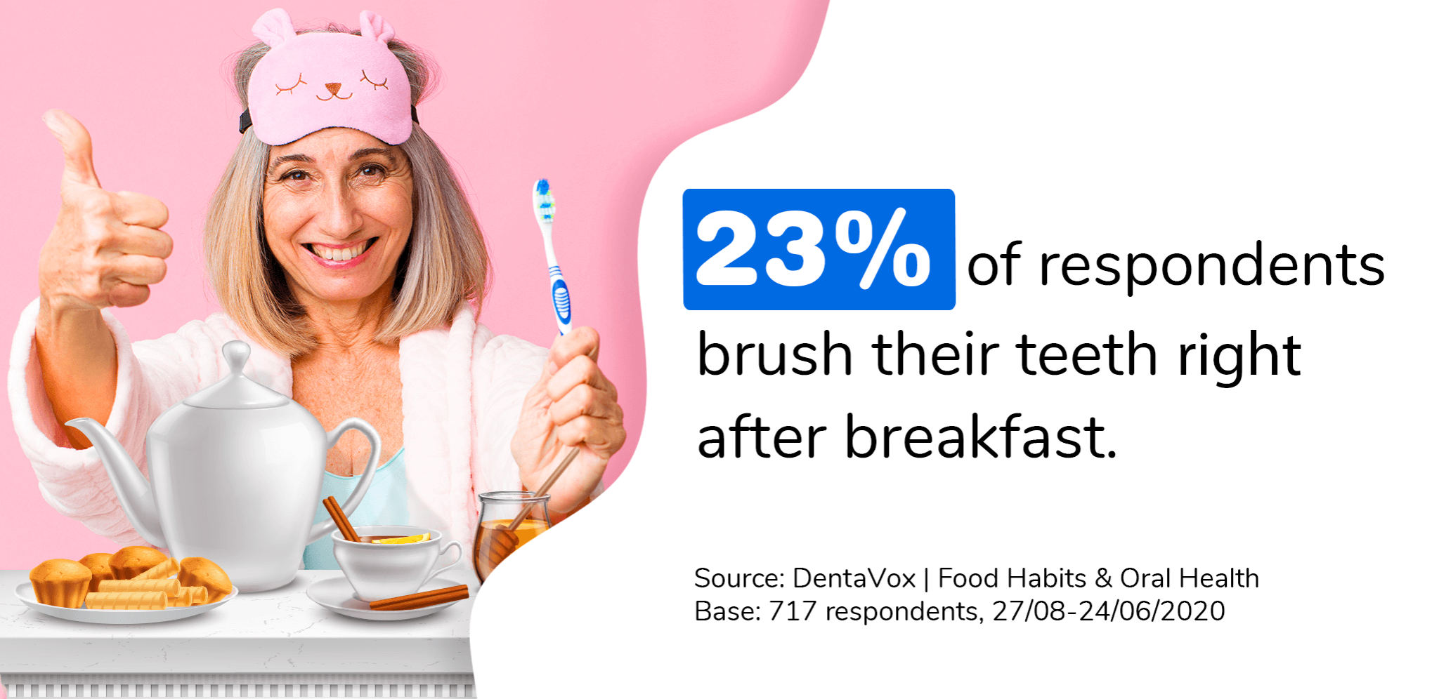Dentavox research oral care brushing food soc