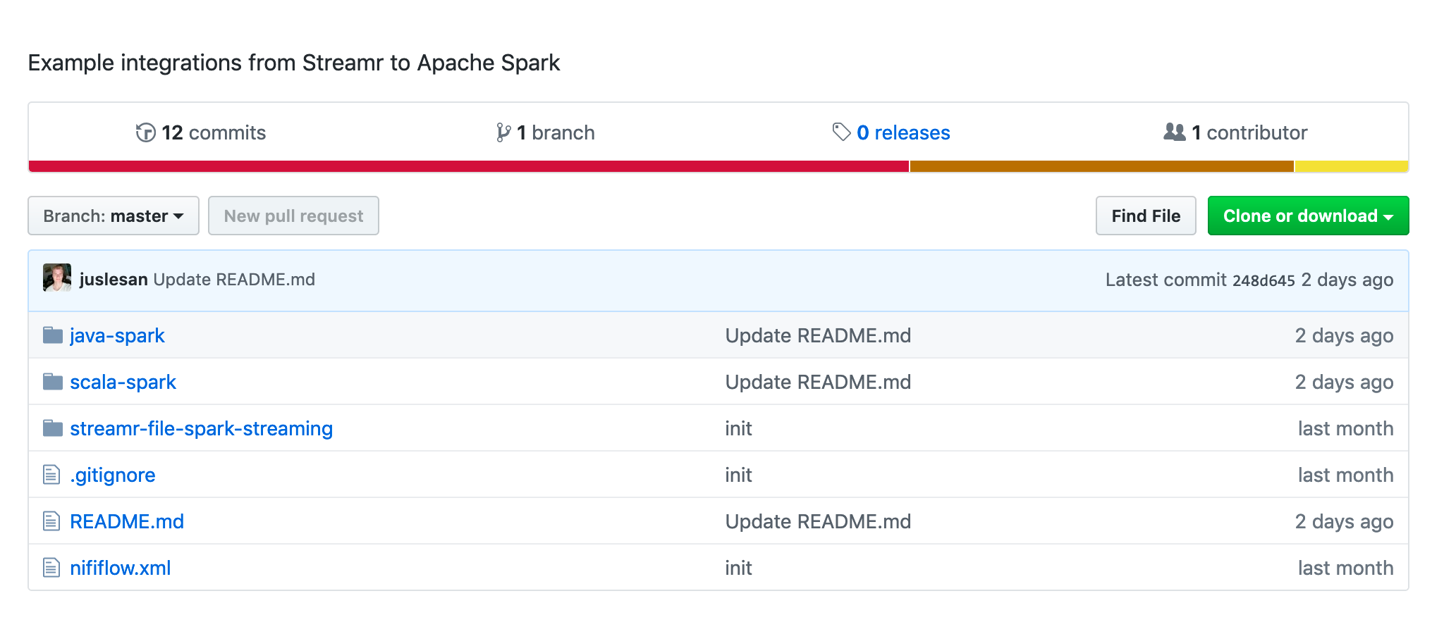 Integrating Streamr with Apache Spark - News from Streamr