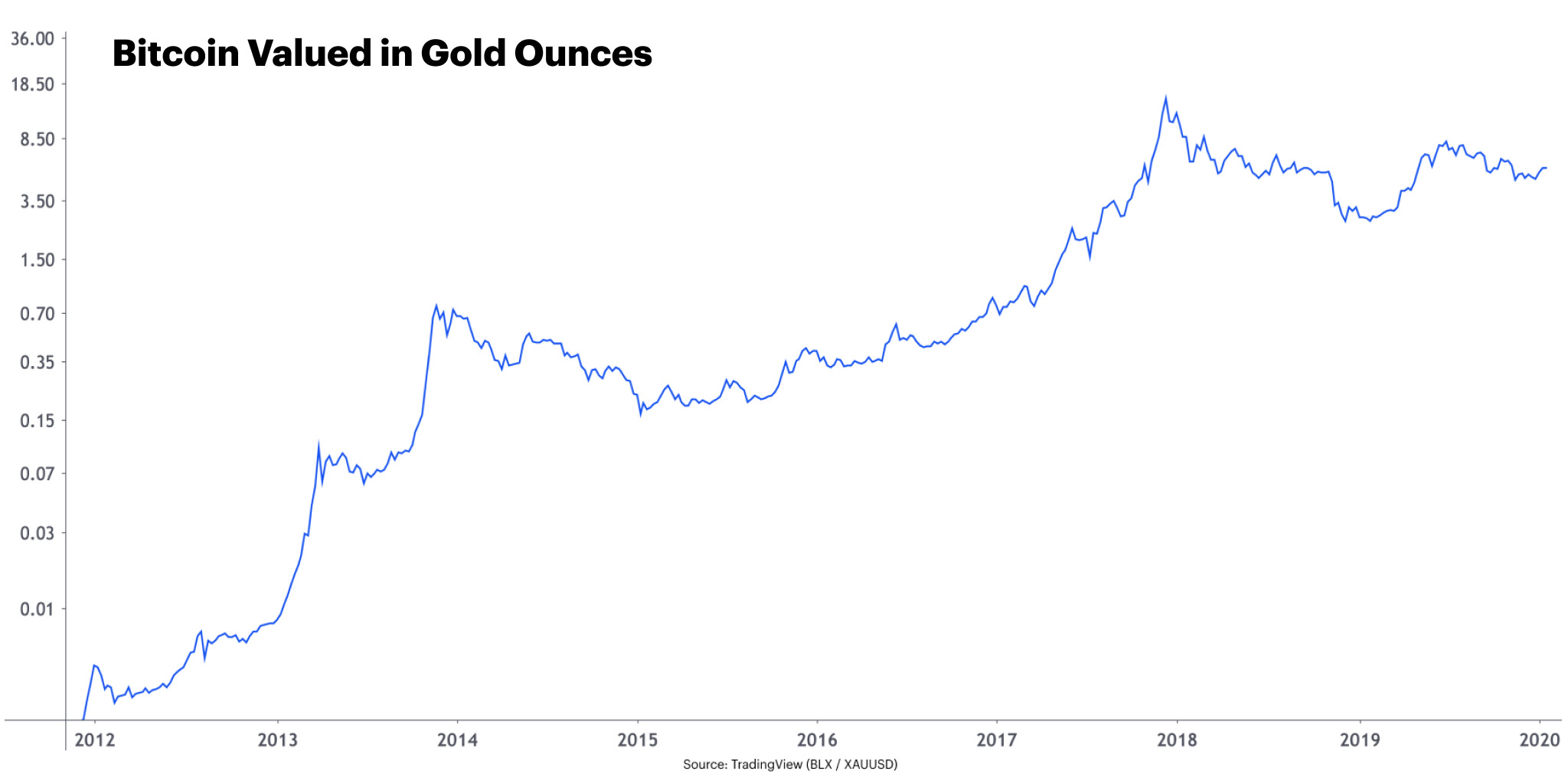Digital Gold Scarcity And Bitcoin