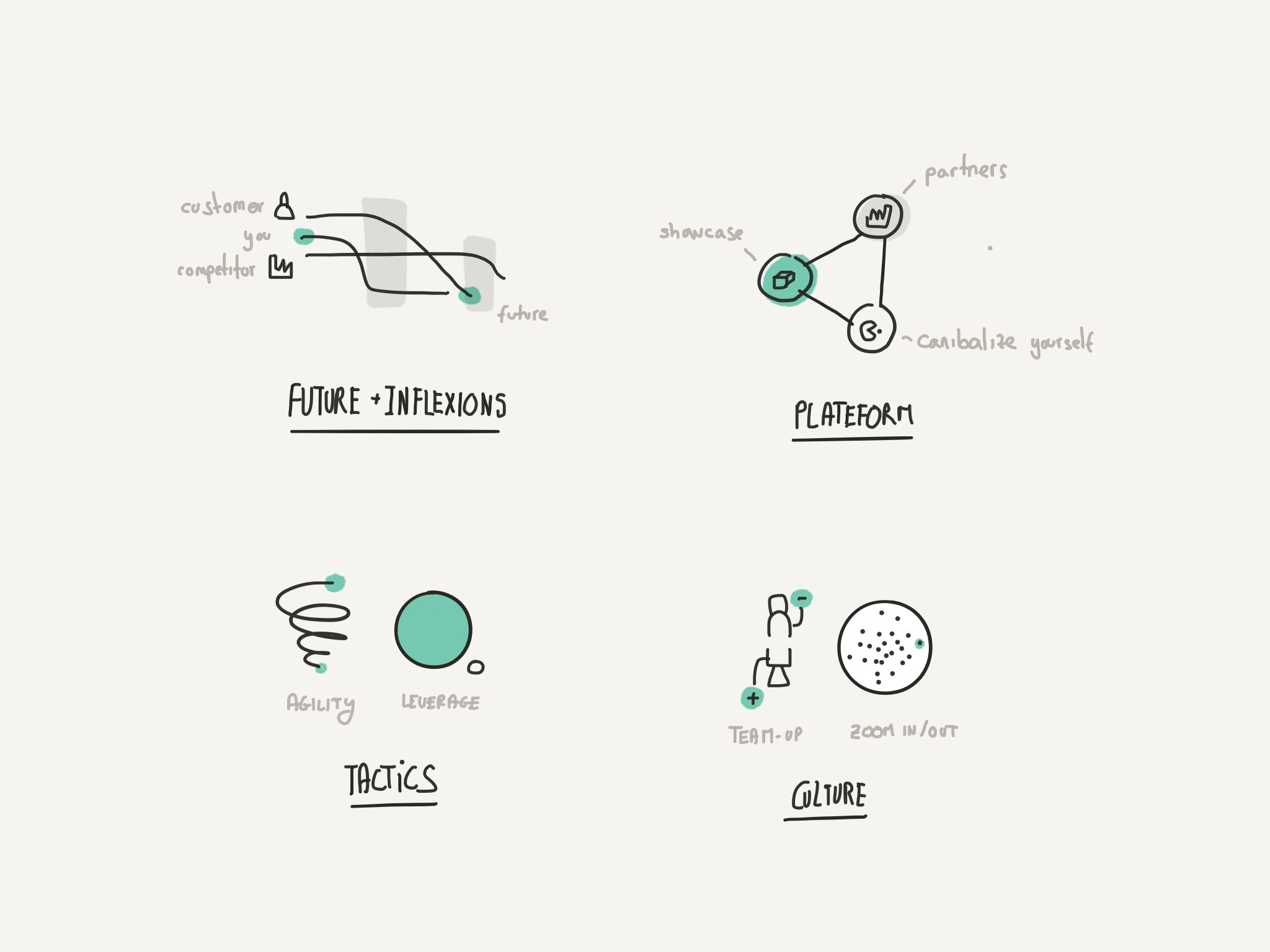 A Visual Summary Of The Strategy Rules Service Design Magazine