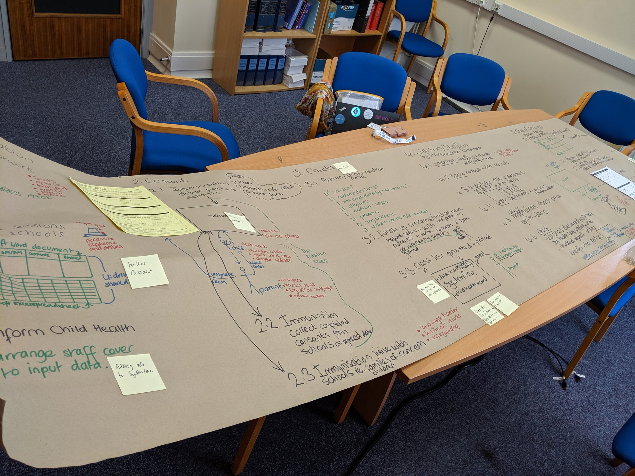 Process map produced after speaking to staff and observing their working practices. Created on a long sheet of brown paper