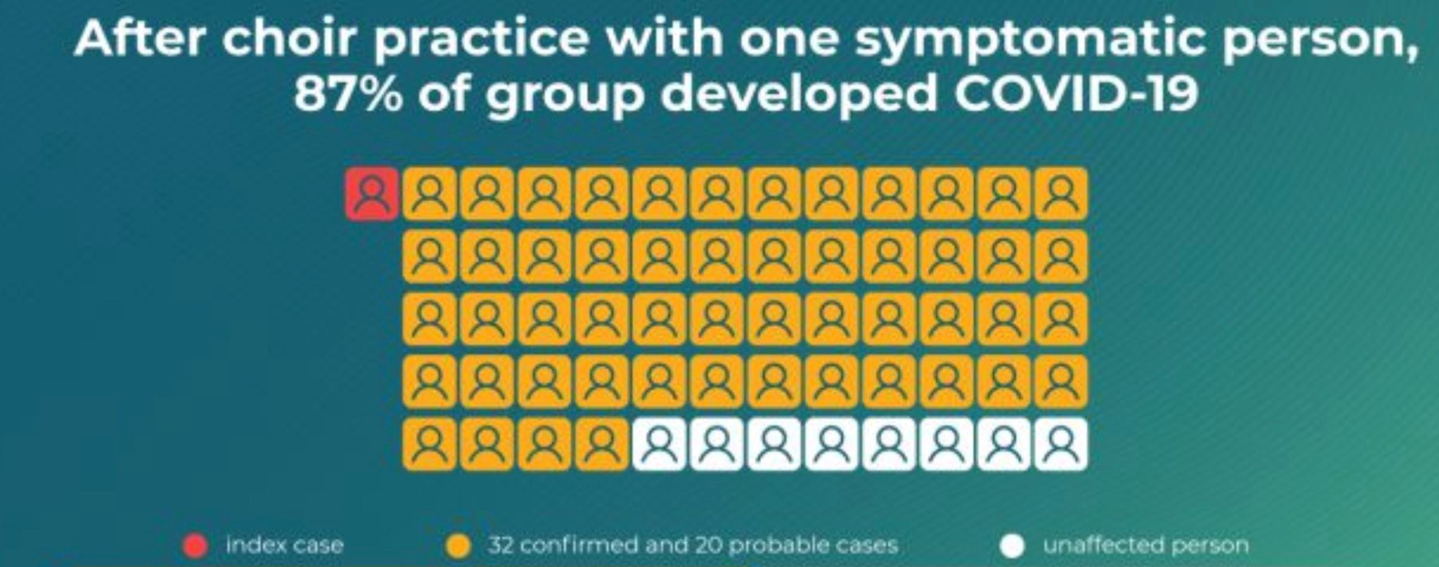 CDC graphic titled: After choir practice with one symptomatic person, 87% of group developed COVID-19.
