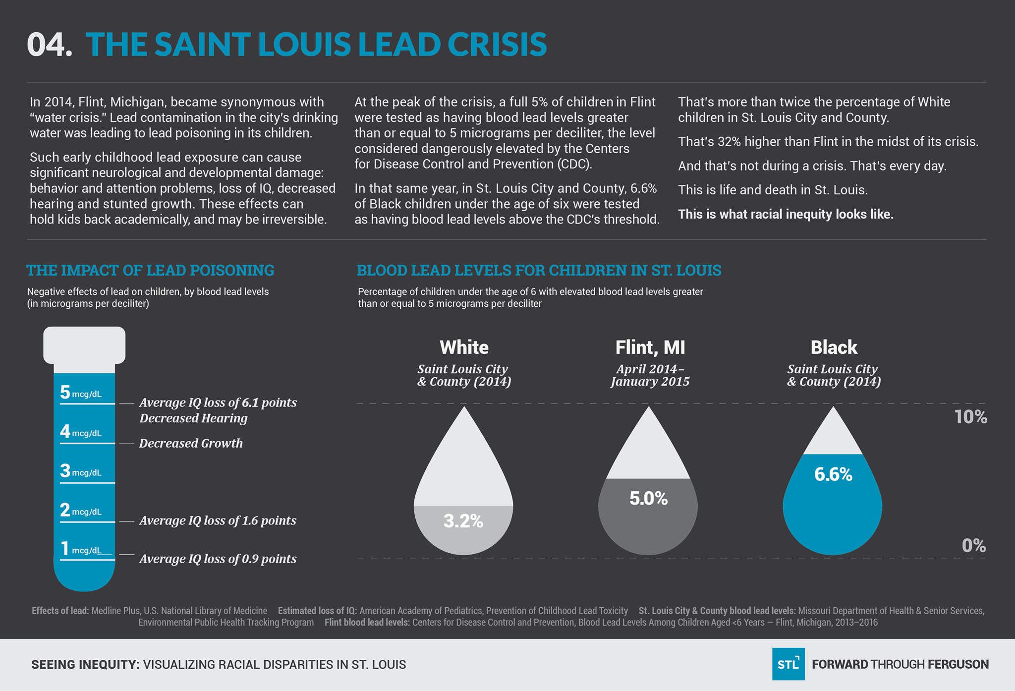 Attention Problems In Early Childhood >> Seeing Inequity A St Louis Lead Crisis Forward Through Ferguson
