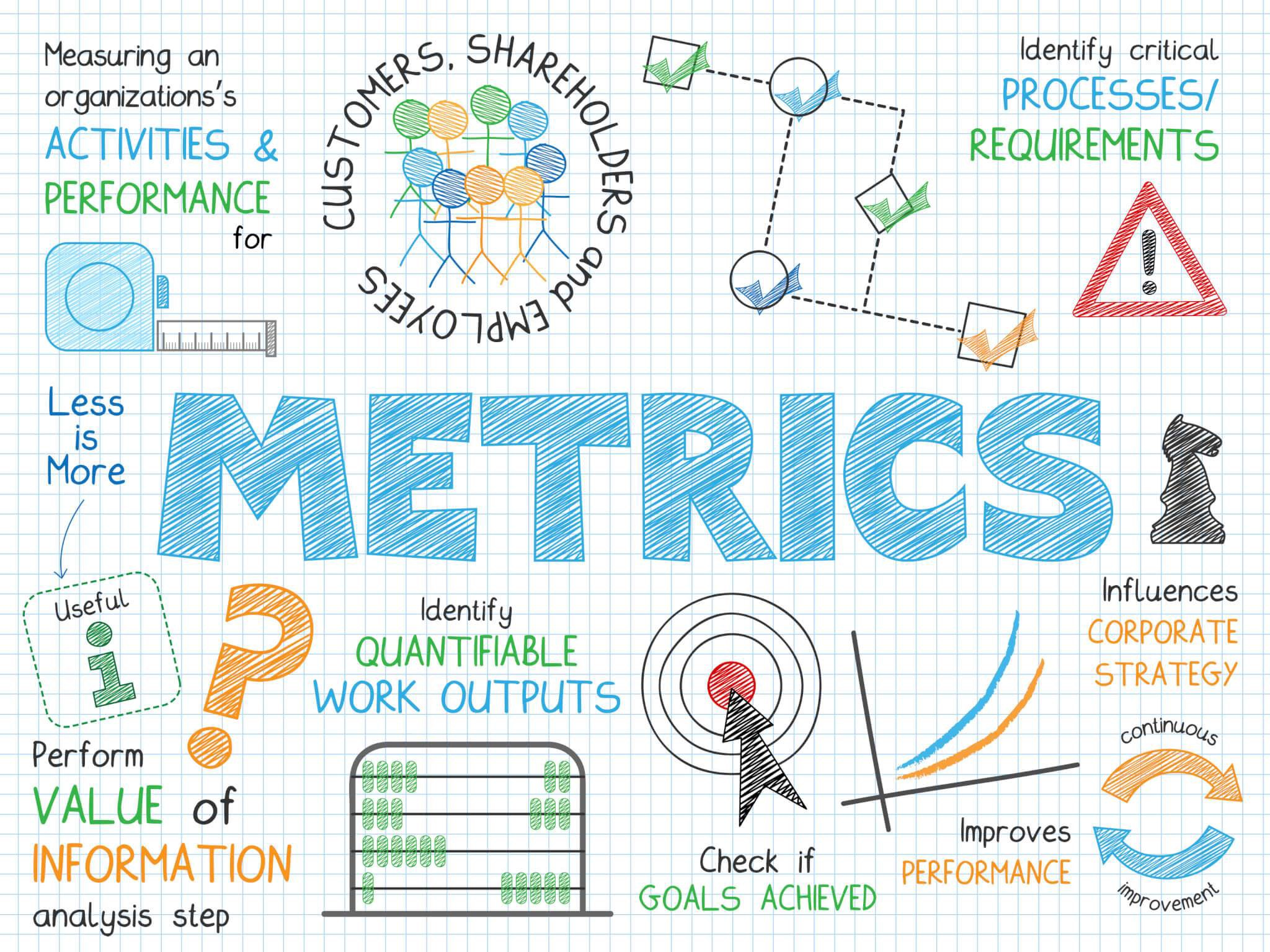 60 Important Business Metrics Your Company Must Know