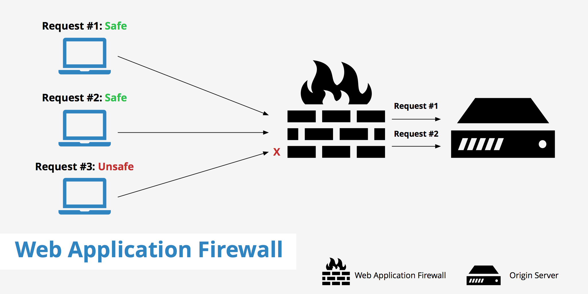 Use Hihttps WAF to Protect Your Web Application