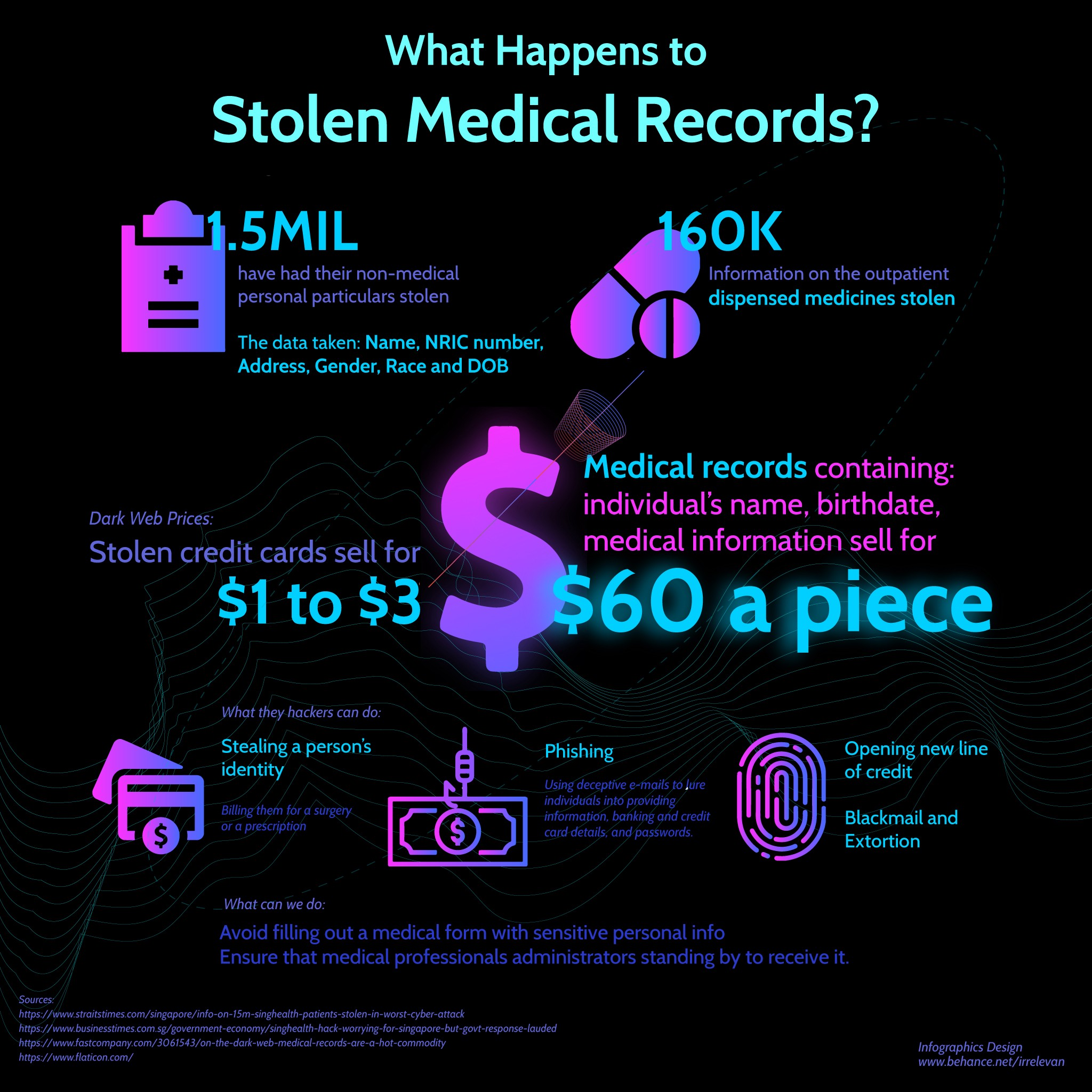 What Can Happen To Stolen Medical Records In Singapore By Evangeline Ng Medium