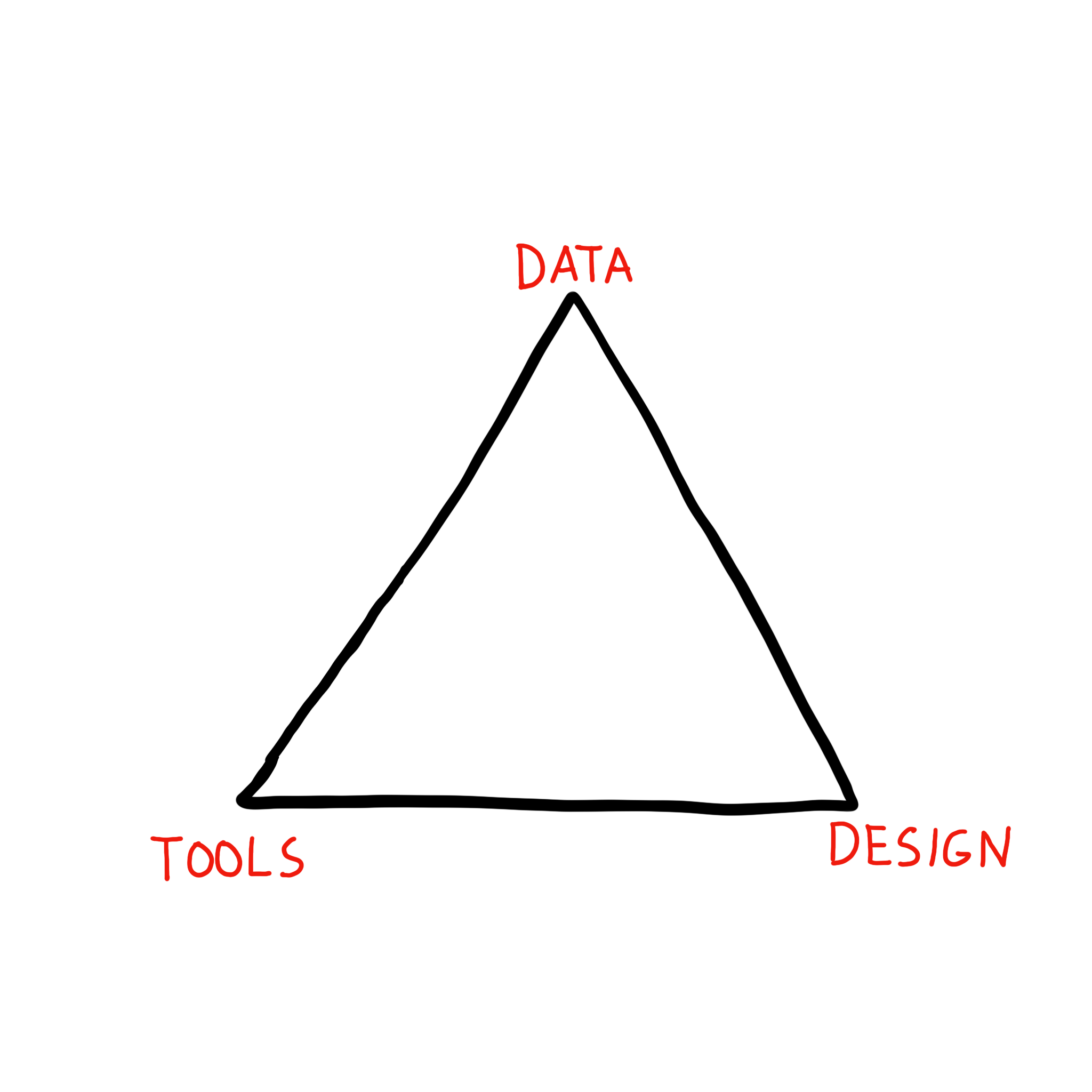 """Triangle with labels """"data"""", """"design"""", and """"tools"""" at the points"""