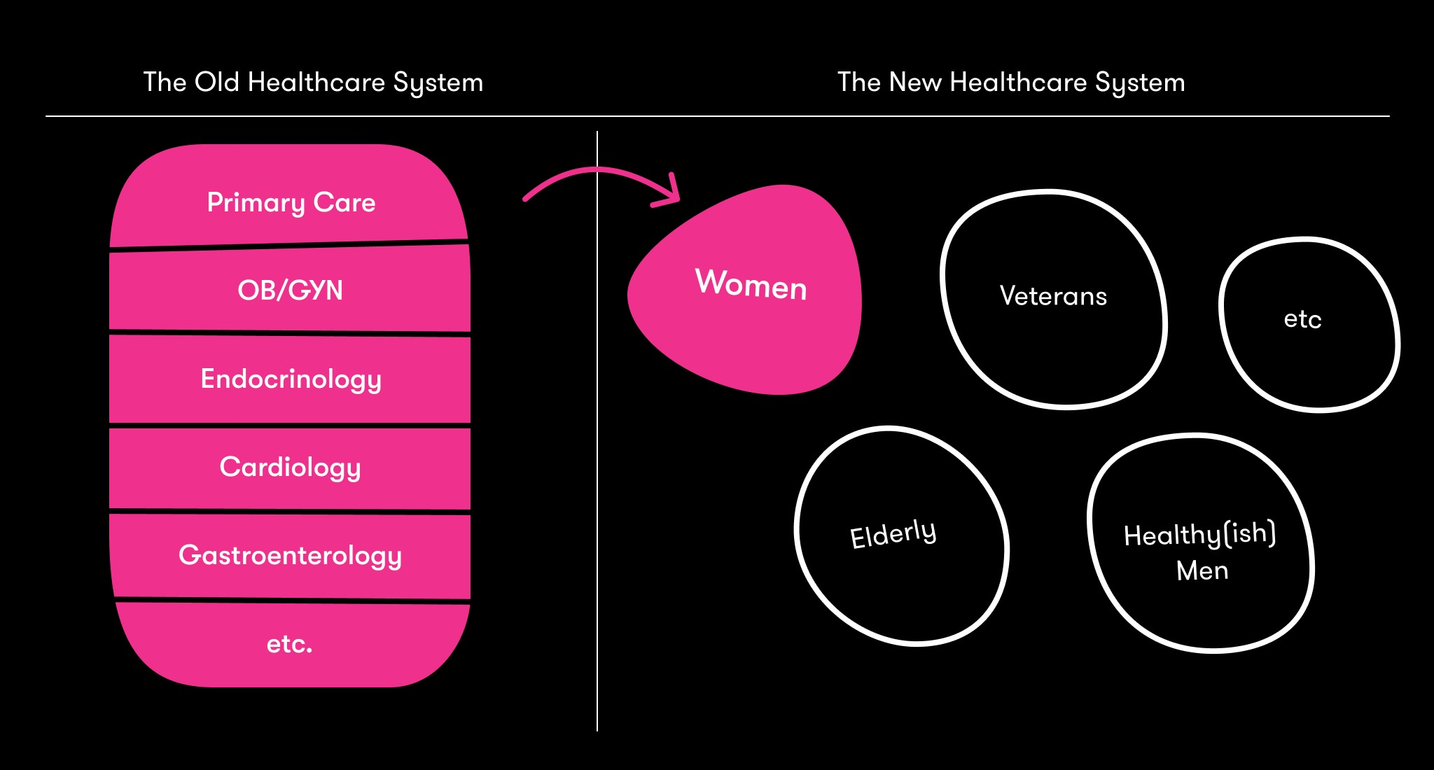Tia Health gets over $24 million to build a network of holistic health clinics and virtual services for women