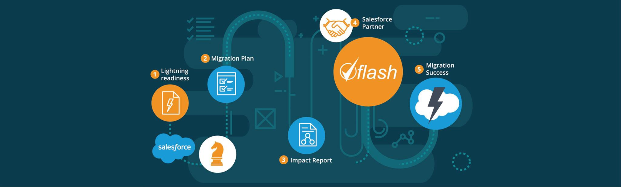 Salesforce Classic to Lightning is just a click away with Flash