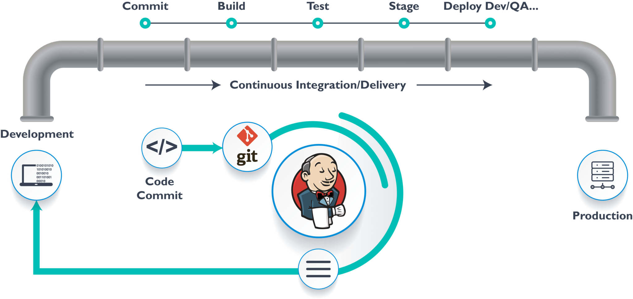 Jenkins pipeline tutorial : First step guide to Continuous