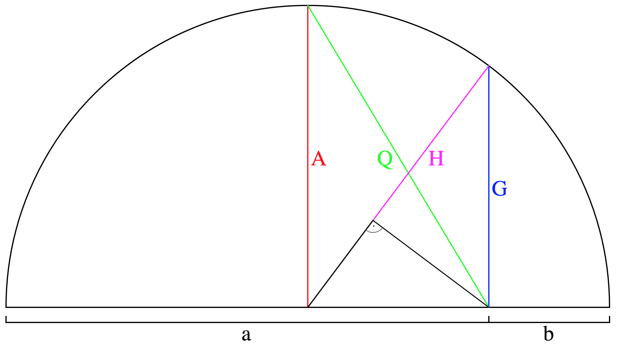 On Average, You're Using the Wrong Average: Geometric
