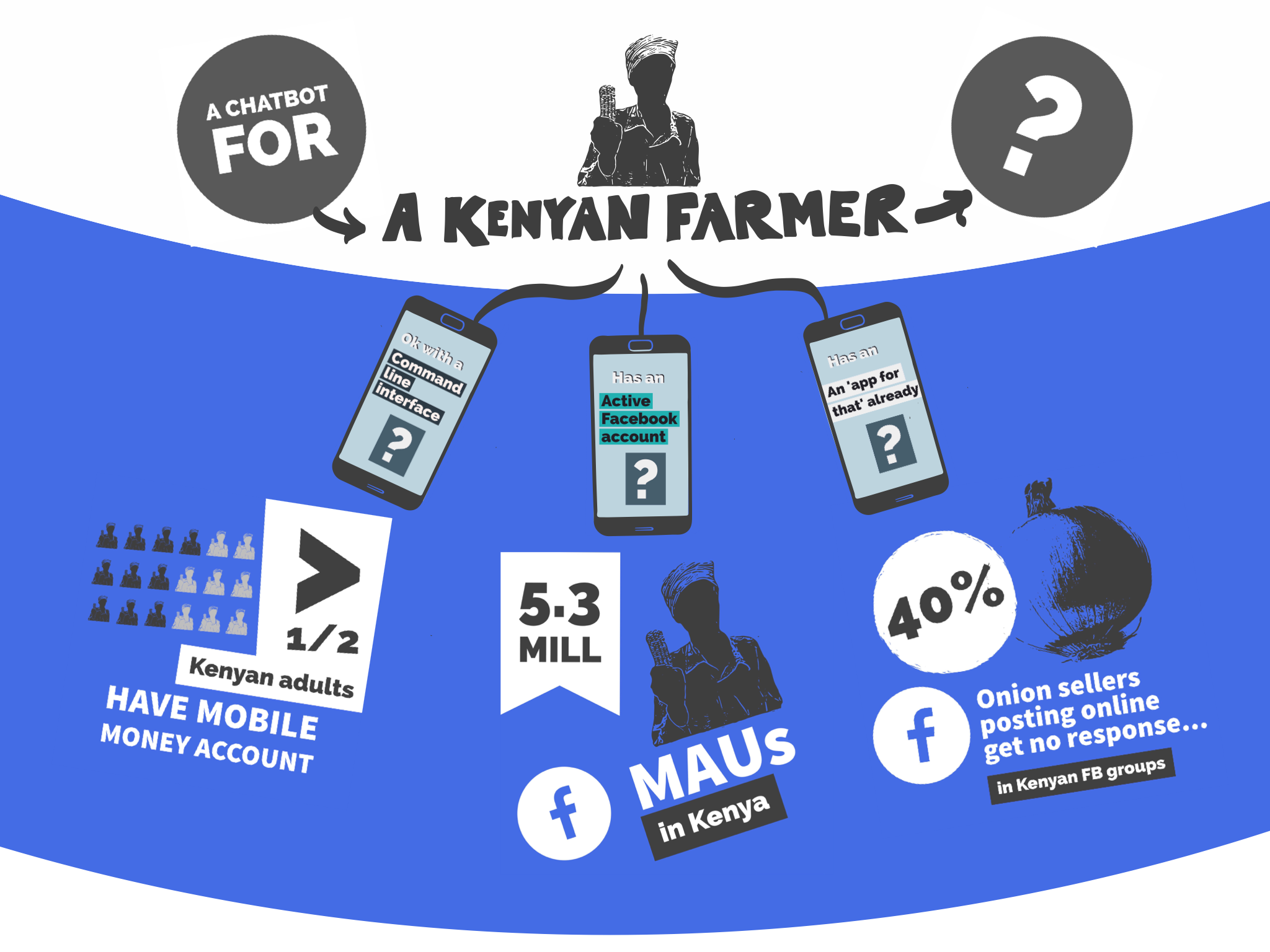 Why we think chatbots for farmers in Kenya isn't as stupid