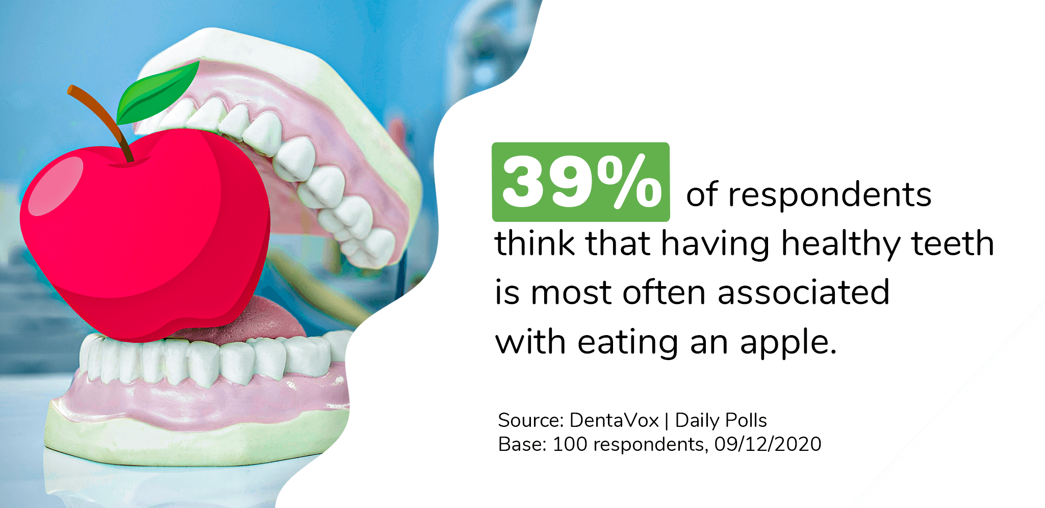 Dentavox research apple healthy teeth soc
