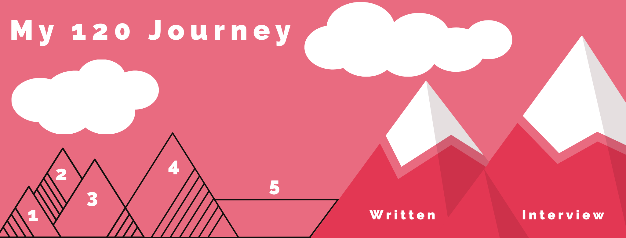 4 outlines of mountains representing lessons 1–4, a plateau at lesson 5, and real mountains representing the assessments.
