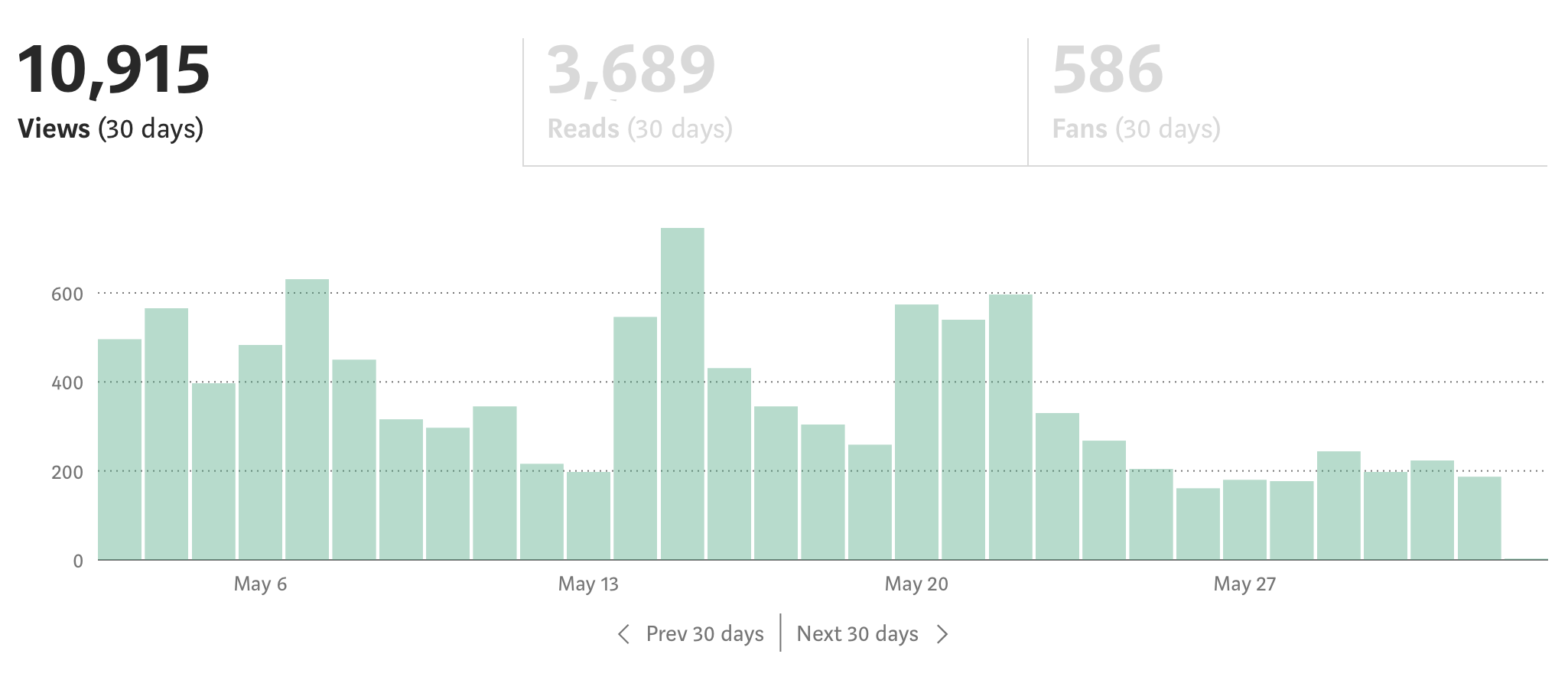 My Long (Short) Road to 1,000 Email Subscribers - The