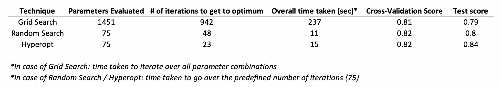 Using Bayesian Optimization to reduce the time spent on