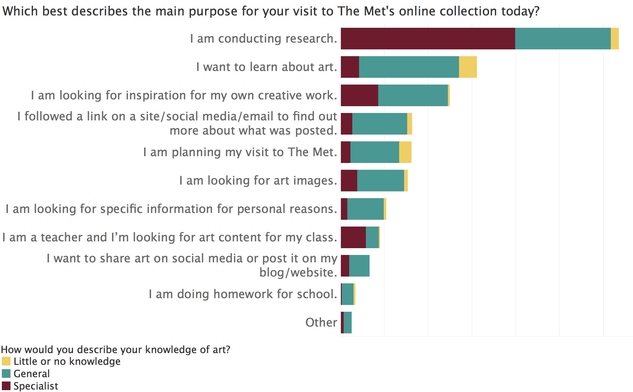 Who Are the Users of The Met's Online Collection? - Elena