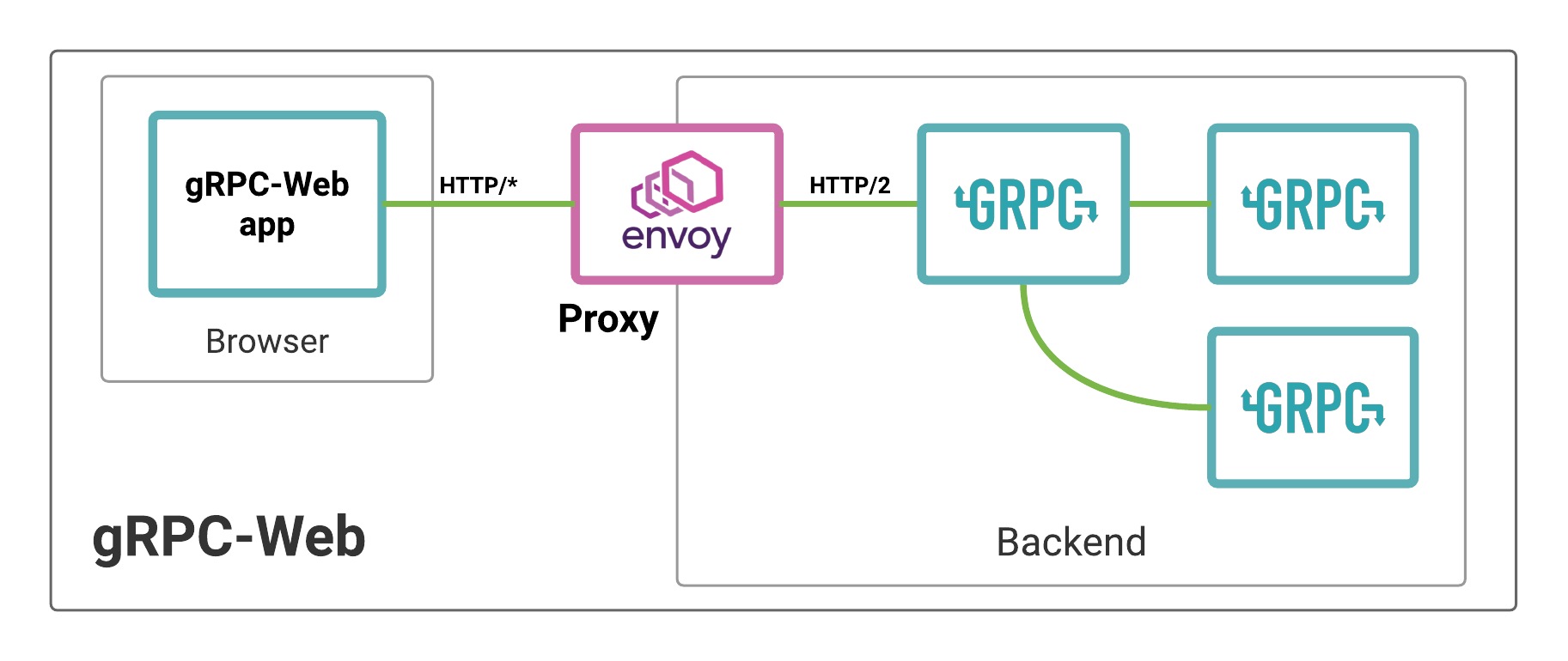 The role of Envoy in a gRPC-Web application