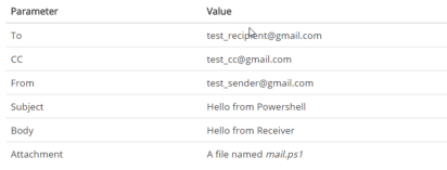How to send Emails using PowerShell - Amritanshu Pandey - Medium