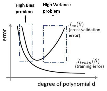 How to Improve a Machine Learning Algorithm: Regularization