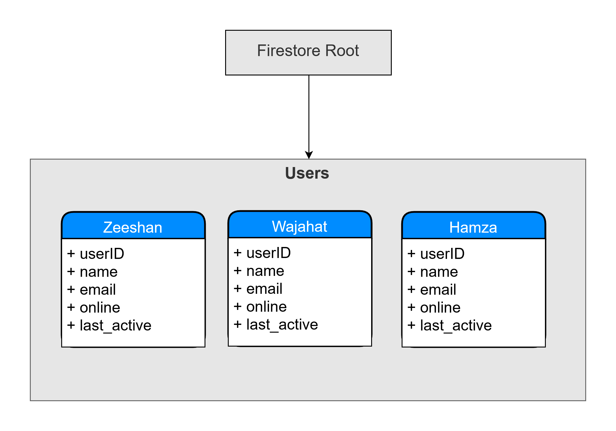 Managing user presence with Firestore in Android - AndroidPub