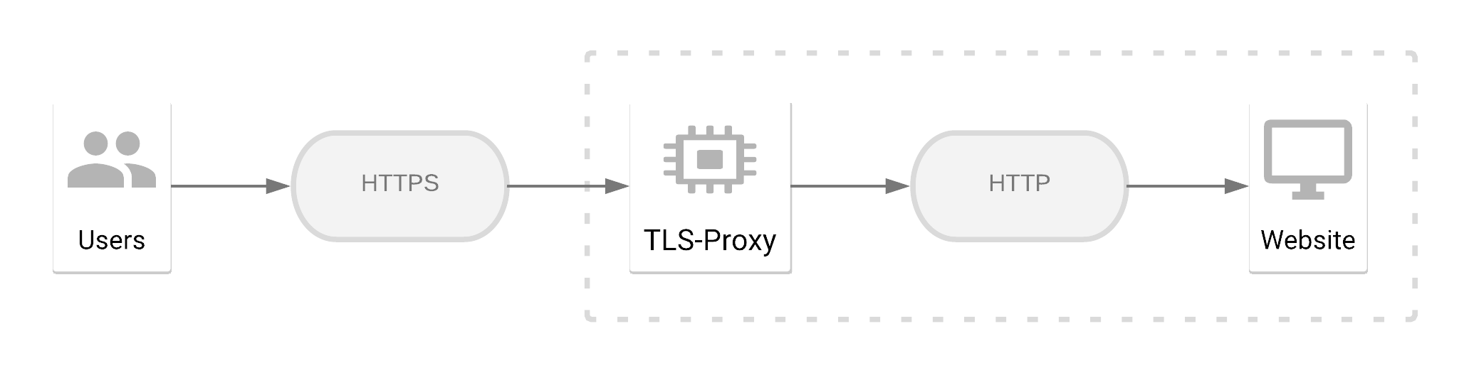 How to deploy modern TLS in 2019? - Probely