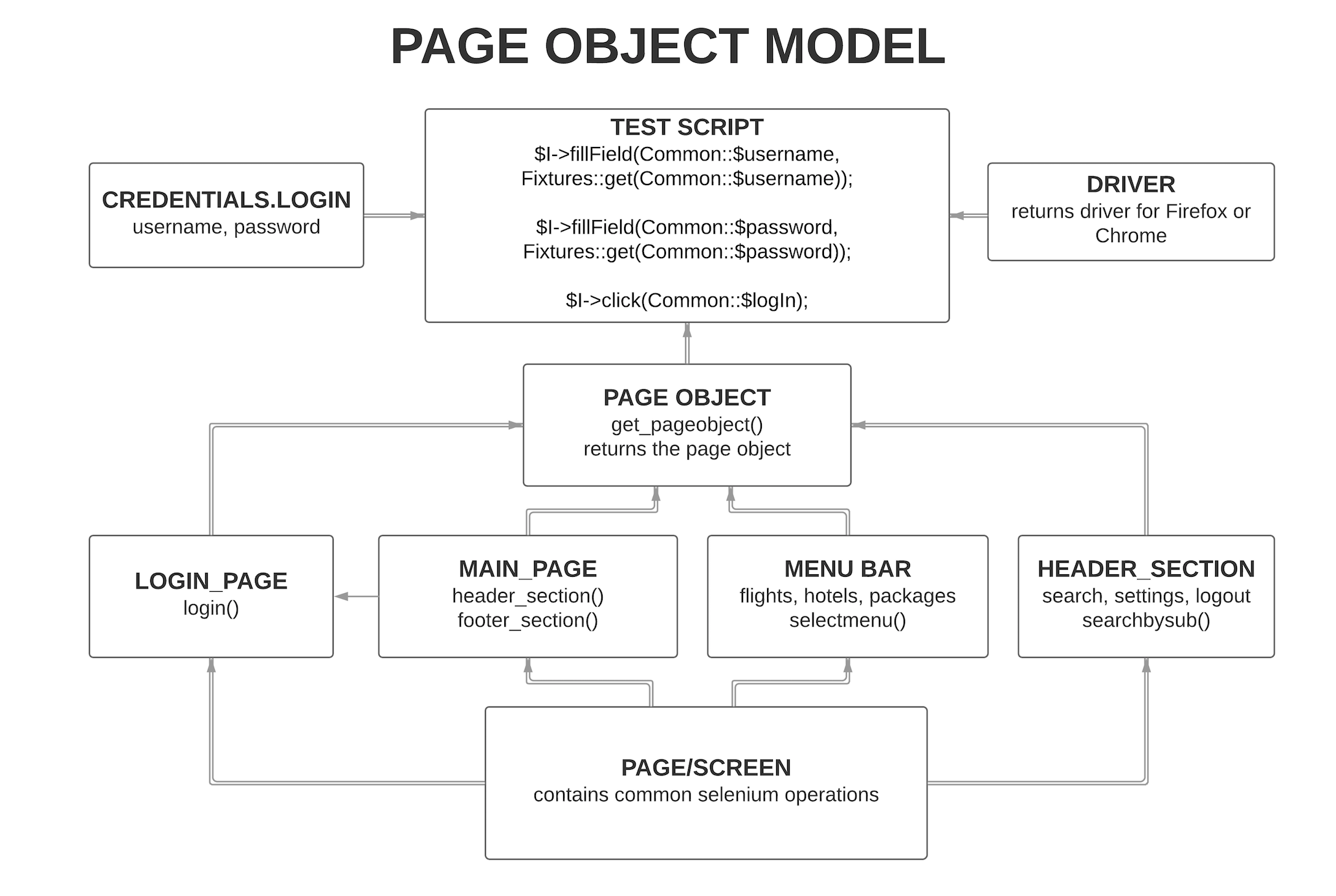 Page Object Model (POM) | Design Pattern - tajawal - Medium