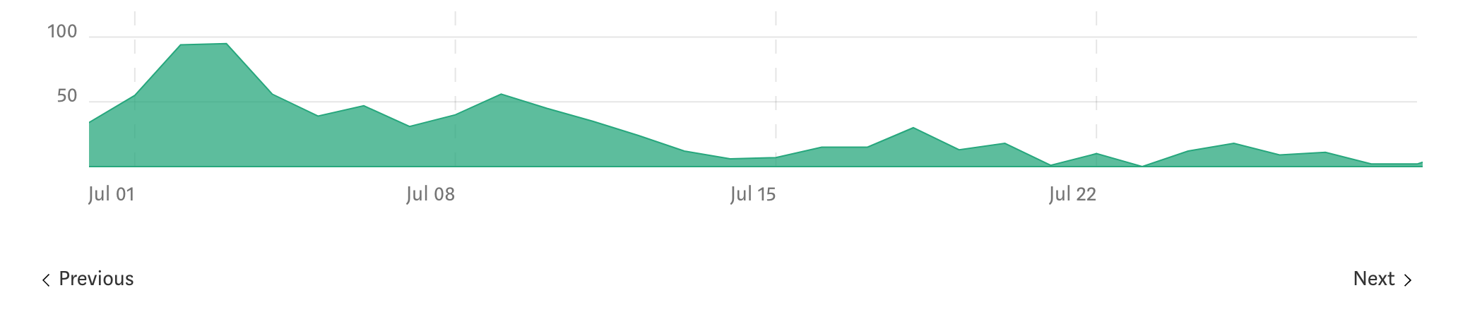 I started auditing Medium's lame Stats redesign, and