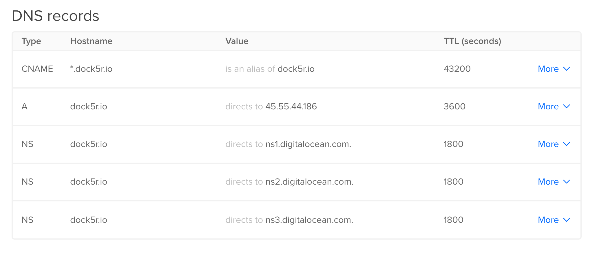 Your own private docker registry with digitalocean and caddy