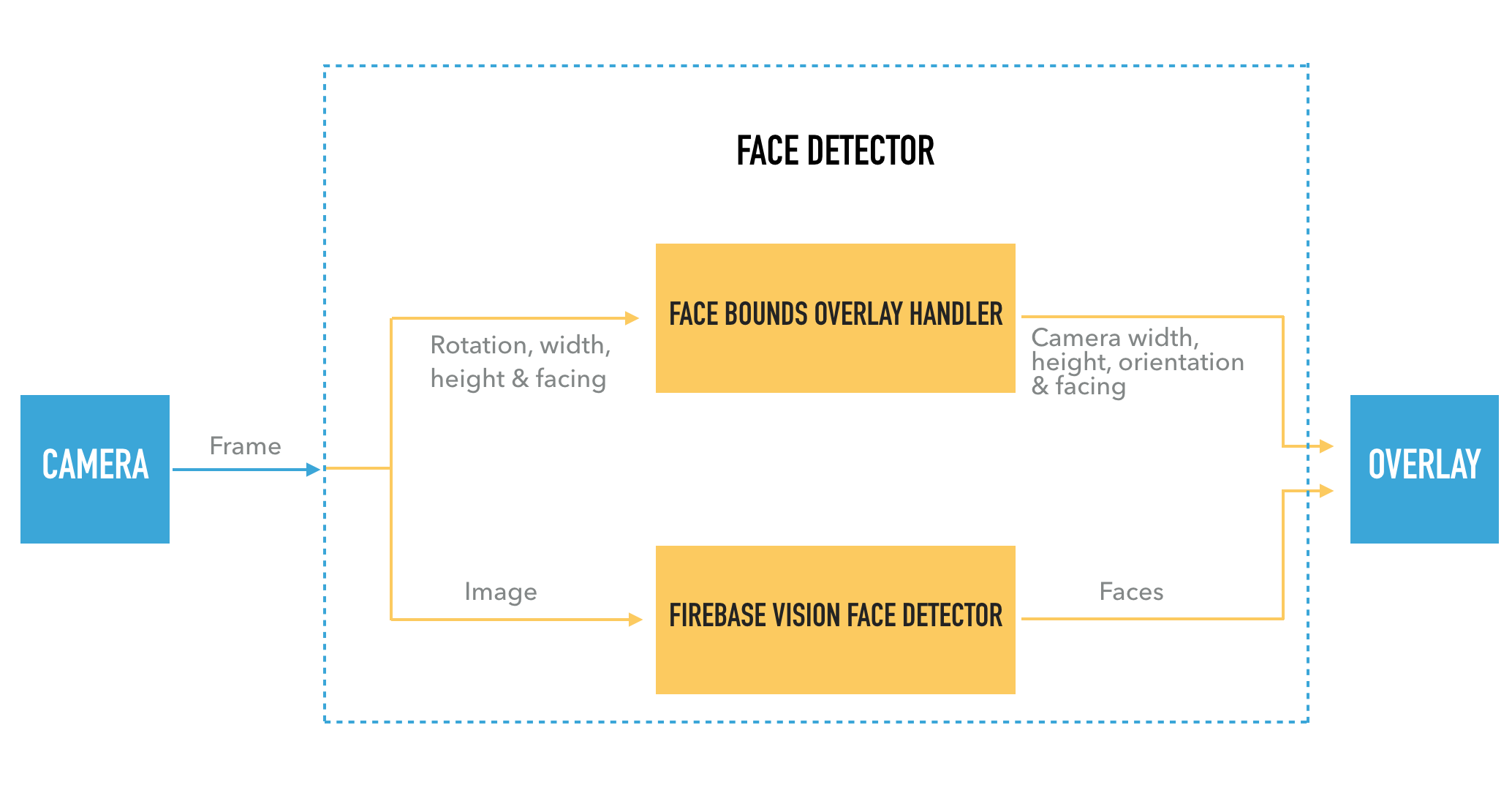 Real-Time Face Detection on Android with ML Kit - Heartbeat