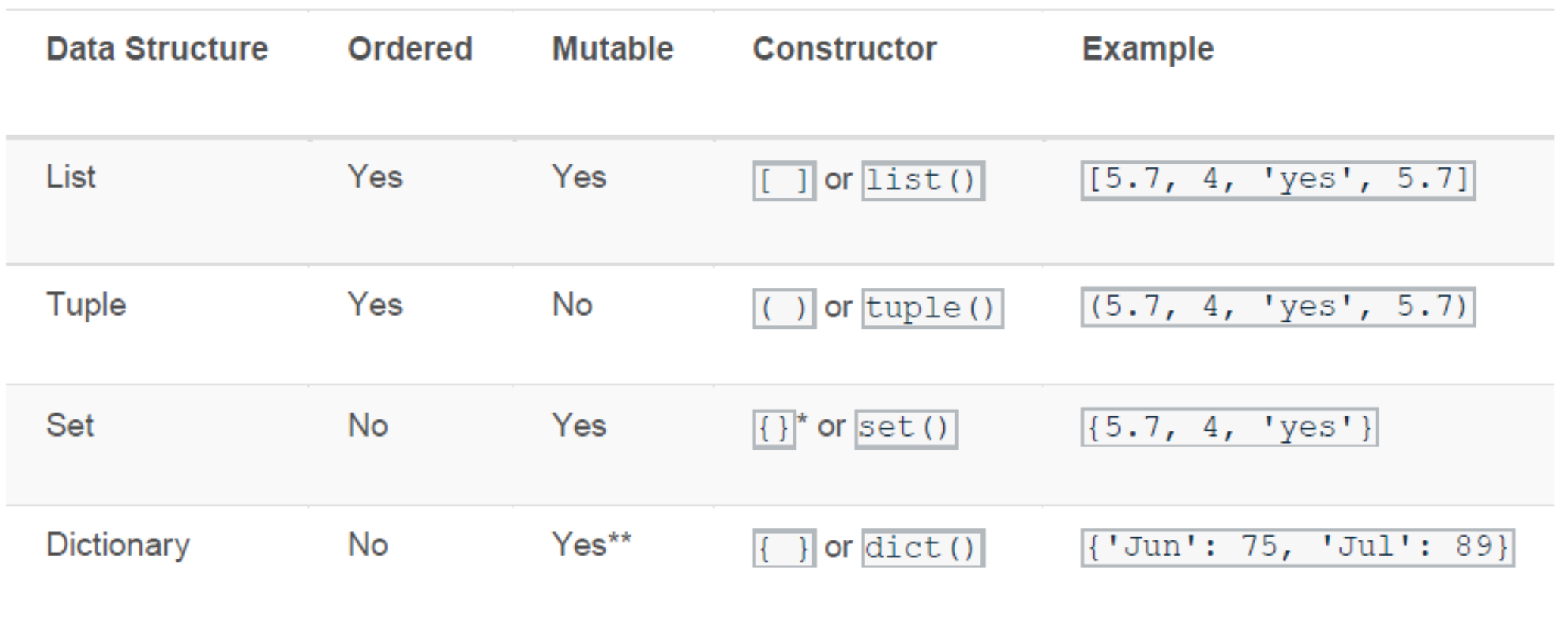 Data Structures- Lists, Tuples, Dictionaries, and Sets in Python