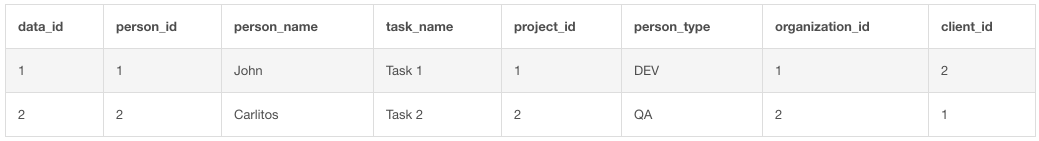 Using Scenic and SQL views to aggregate data  - we are