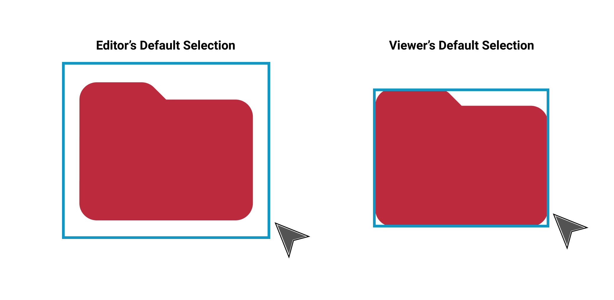 The difference between Selecting Mode for Editor and Viewer.