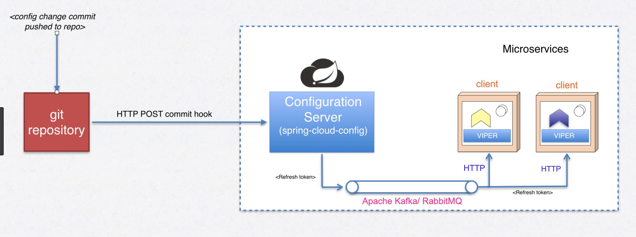 Creating an Externalized Config Server using Spring Cloud