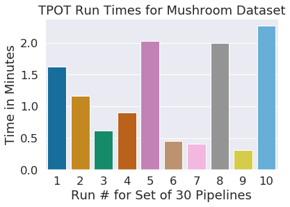 TPOT Automated Machine Learning in Python - Towards Data Science