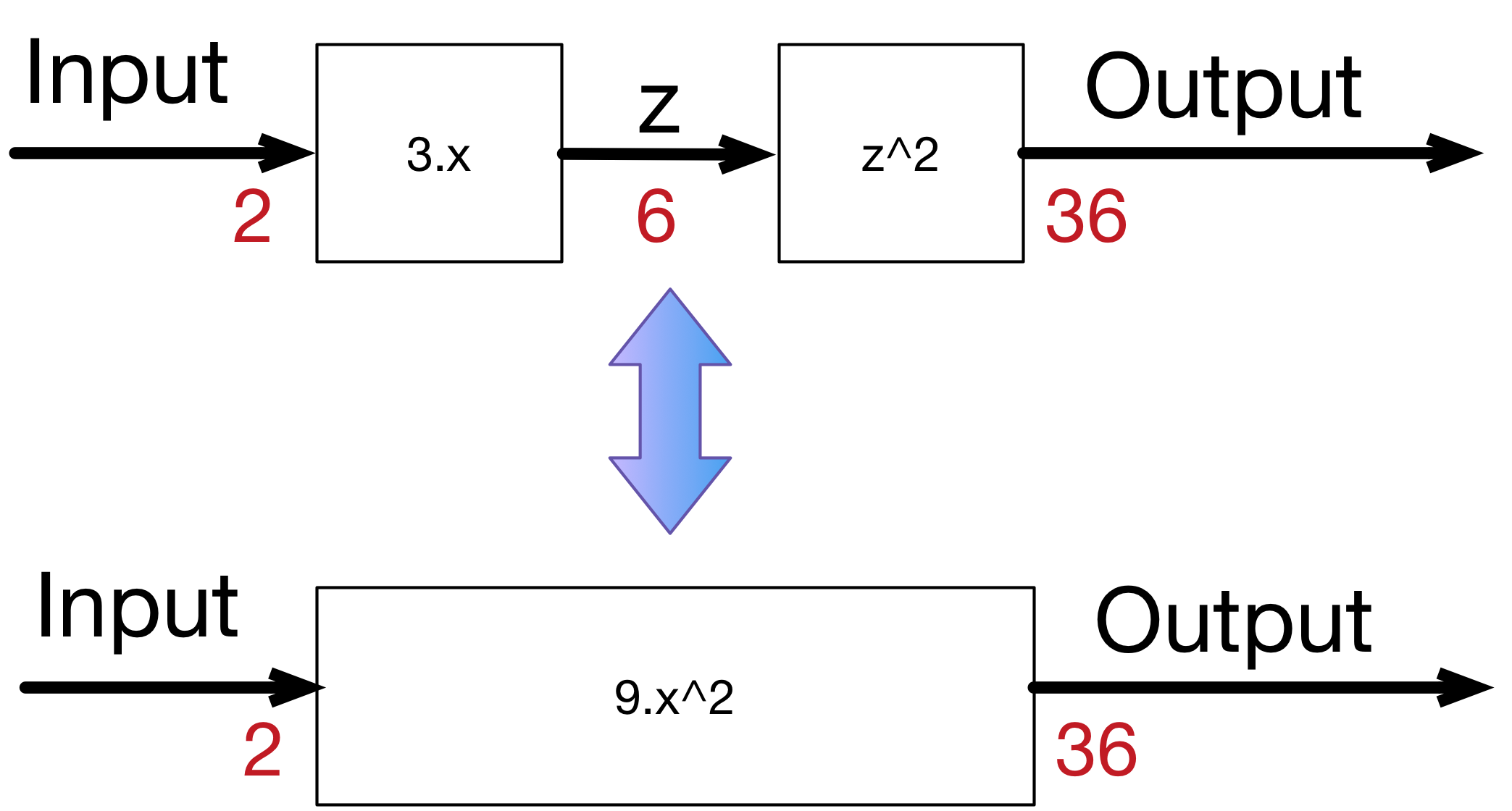 Neural networks and back-propagation explained in a simple way
