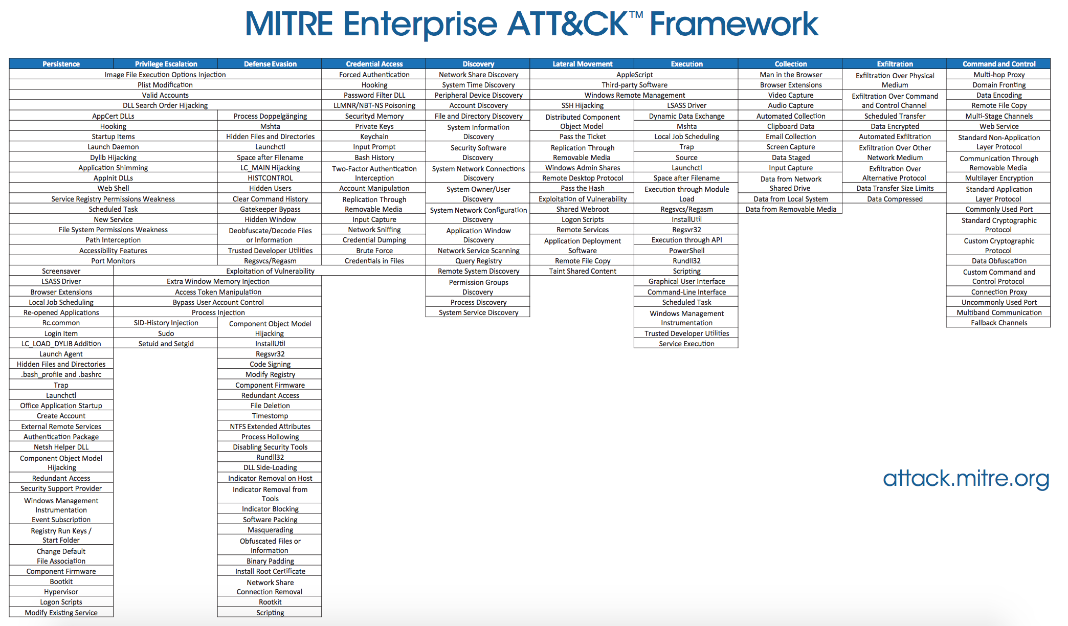 Forensic detection of MITRE ATT&CK Techniques - Forensic