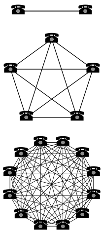 Image showing the 'network effect'