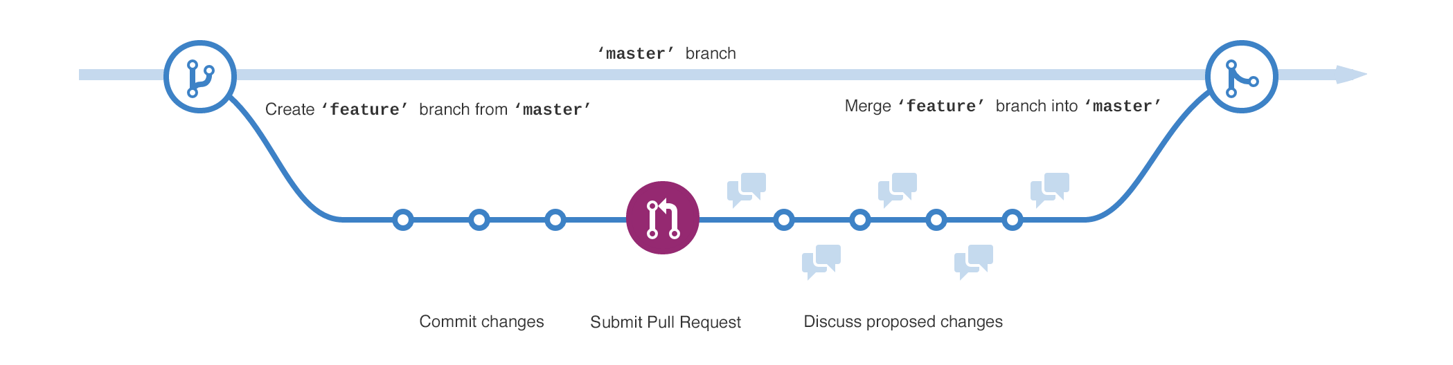 How to set up an efficient development workflow with Git and
