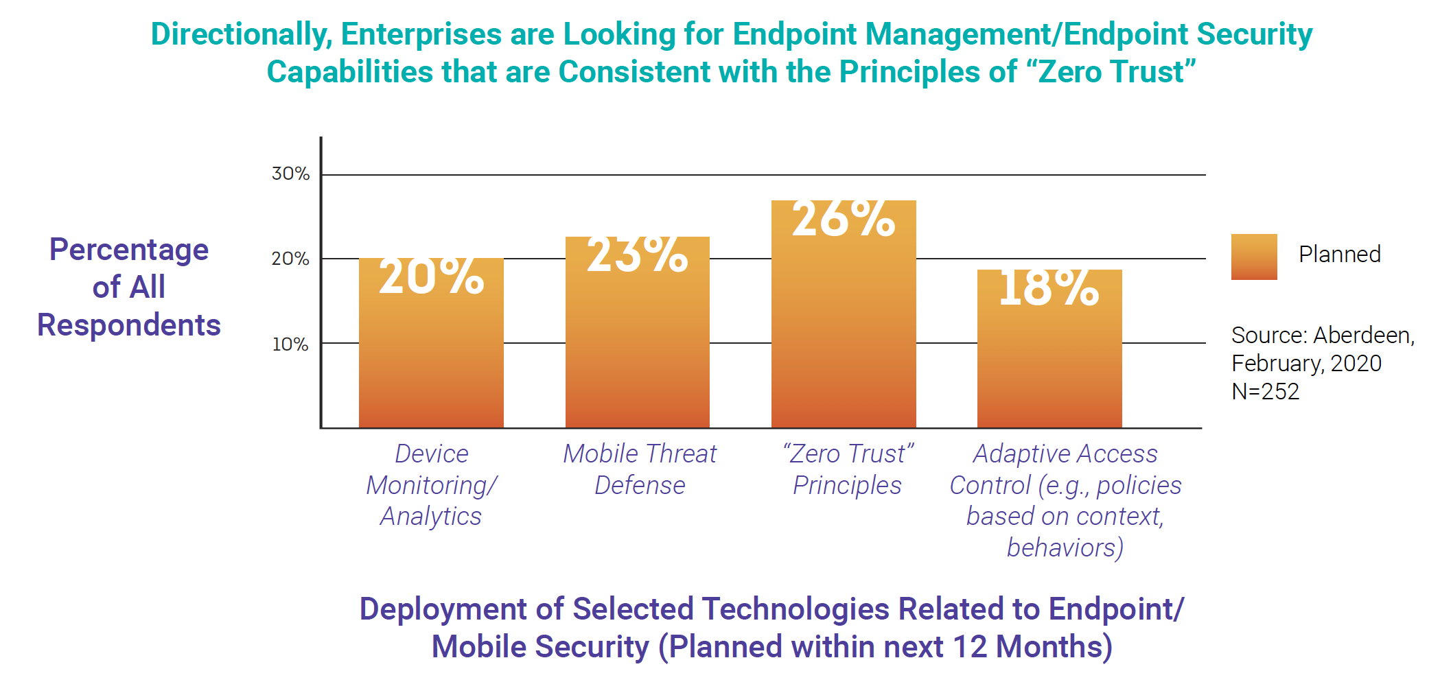 Directionally, Enterprises are Looking for Endpoint Management/Endpoint Security Capabilities that are Consistent with the Pr