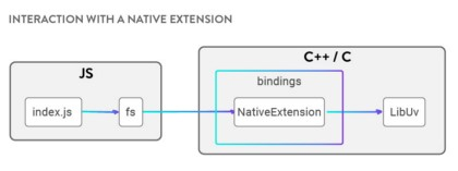 Native Extensions for Node js - Node js Collection - Medium