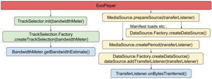 Simplified bandwidth meter usage - google-exoplayer - Medium