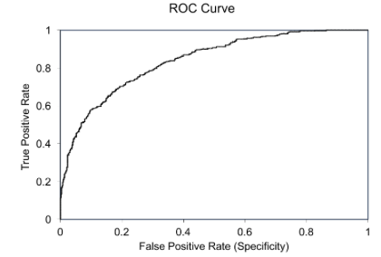 Why Can't I just Use the ROC Curve? - Towards Data Science