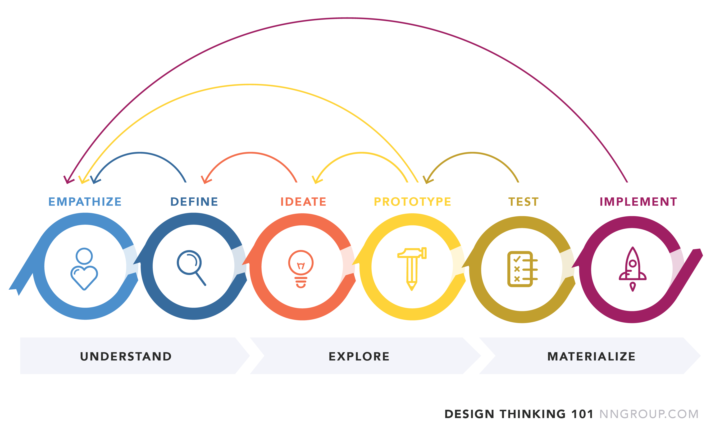 "Six step methodology for design thinking from NNGroup.com. Empathize and Define (belonging to the ""understanding"" phase) Ideate and Prototype (belonging to the Explore Phase) and finally Test and Implement (belonging to the materialize phase) Each phase can revert to the previous phase if things don't go well."