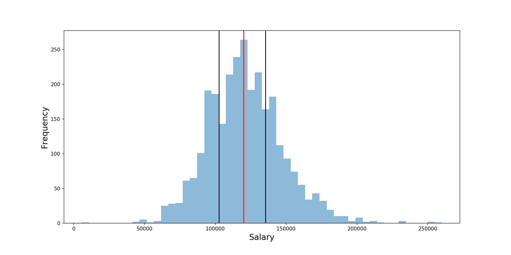 How Much Do Data Scientists Make? - Towards Data Science