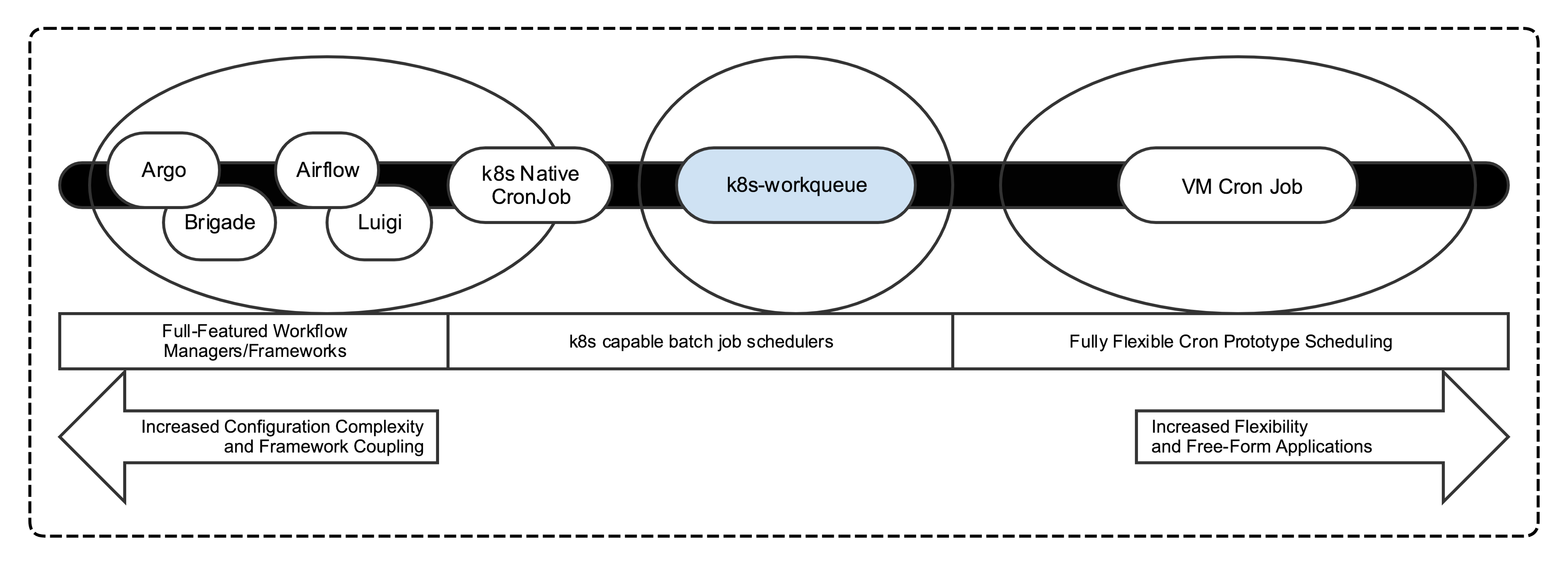 k8s-workqueue: Simplified Kubernetes Batch Jobs - AppNexus-tech